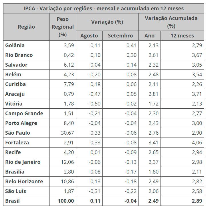 Inflação registrou queda história de 0,04% para o mês de setembro, aponta IBGE; Esse é o menor resultado para o mês em mais de 20 anos | : : CidadeMarketing : :